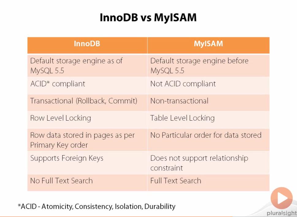 InnoDB vs. MyISAM