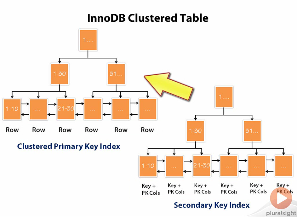 Traversing Clustered B-Tree Indexes